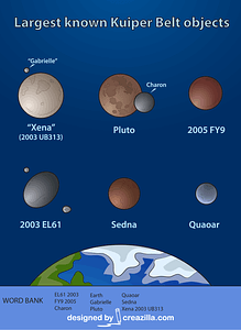 Kuiper Belt Worksheet vector